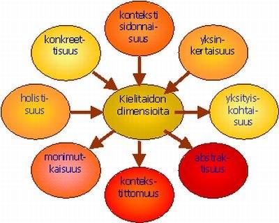 Kielitaidon dimensioita